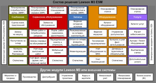 Современные системы управления