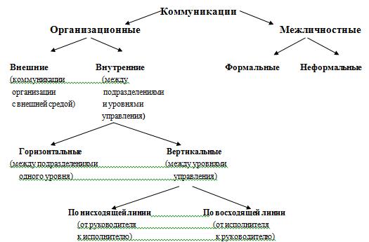 Понятие и виды коммуникаций
