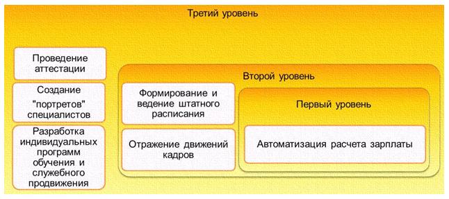 реферат система организации работ: