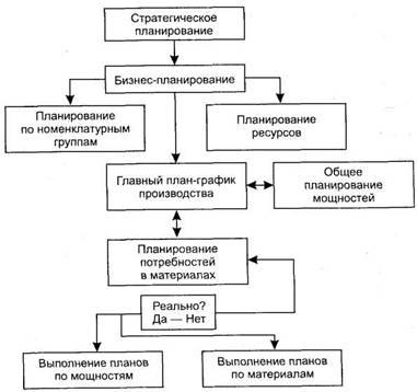 MRP/ERP системы