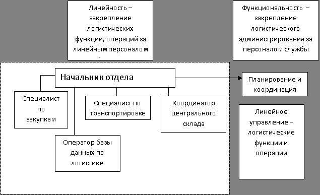 Рисунок 3.1 Схема